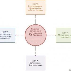 Книги Пригожина А.И. для развития организаций