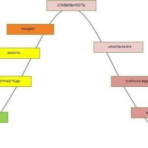 жизненный цикл организации в представлении адизеса