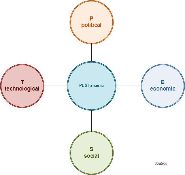 рисунок pest анализ организации