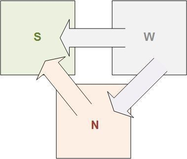 SNW анализ, обложка статьи