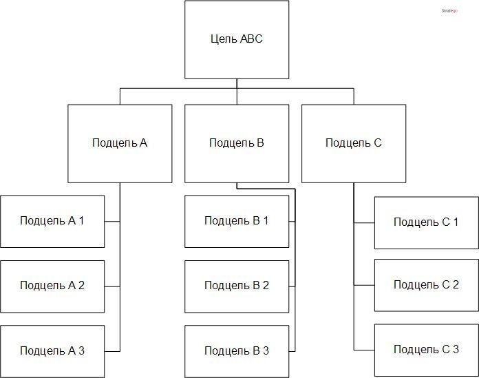Декомпозиция целей организации в рисунке