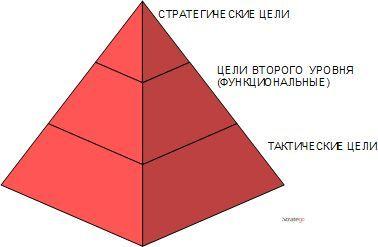 Иерархиия целей в системе целеполагания