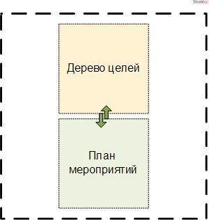 План мероприятий организации как элемент стратегии