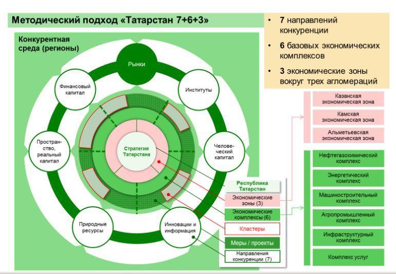 Стратегия Татарстана до 2030_модель 7+6+3