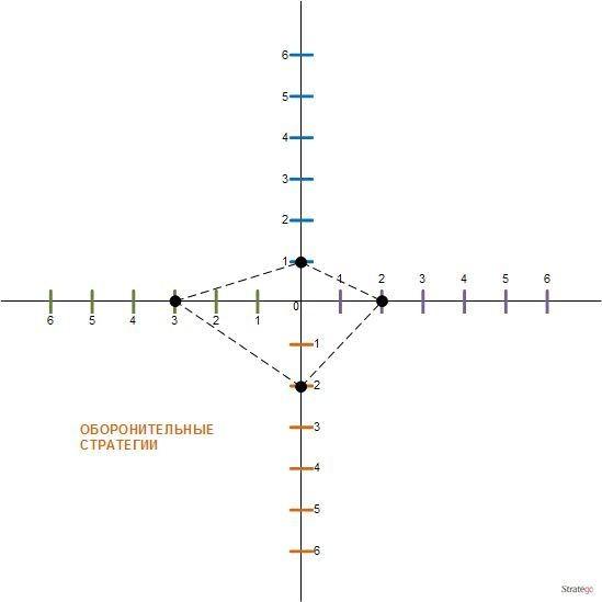 Пример SPACE матрицы
