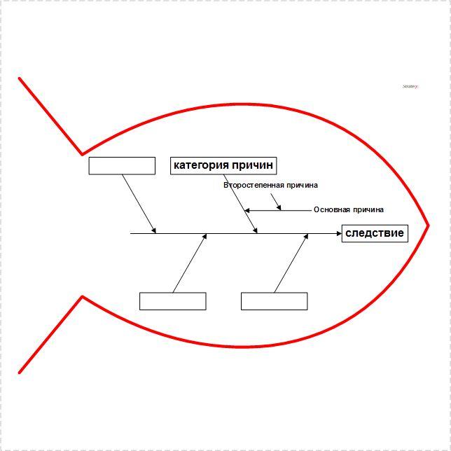 Простой пример диаграммы Исикавы