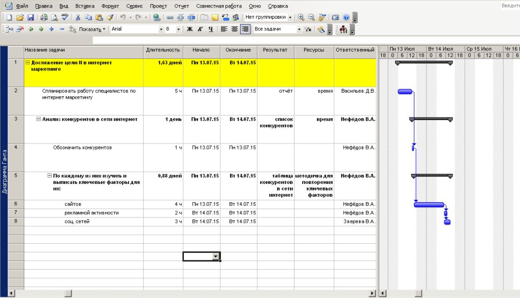 Пример применения Диграммы Ганта в области интернет маркетинга