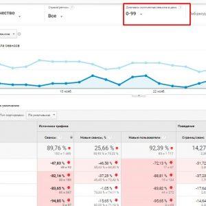 Пример отчёта в GA по сравнению с сайтами схожей тематики.