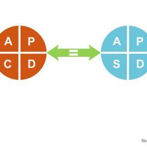 Аналогичные циклы PDCA и PDSA